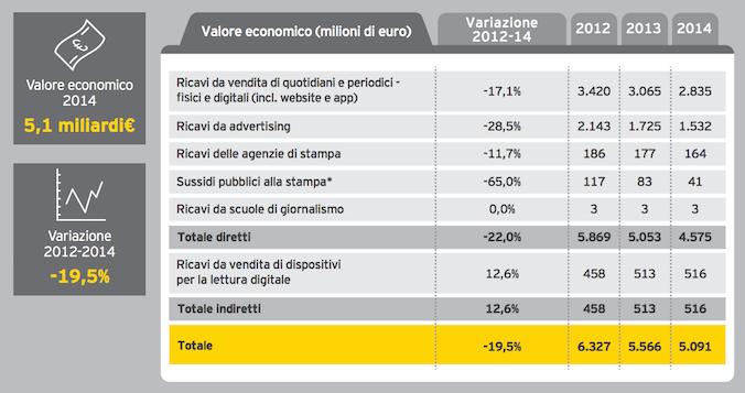 Cosa dice il primo studio sulla creatività in Italia: http://www.dailybest.it/economia/italia-creativa-quanto-vale-la-cultura-in-italia/